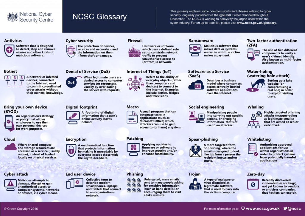NCSC Infographic on Protecting your devices  from Viruses and Malware