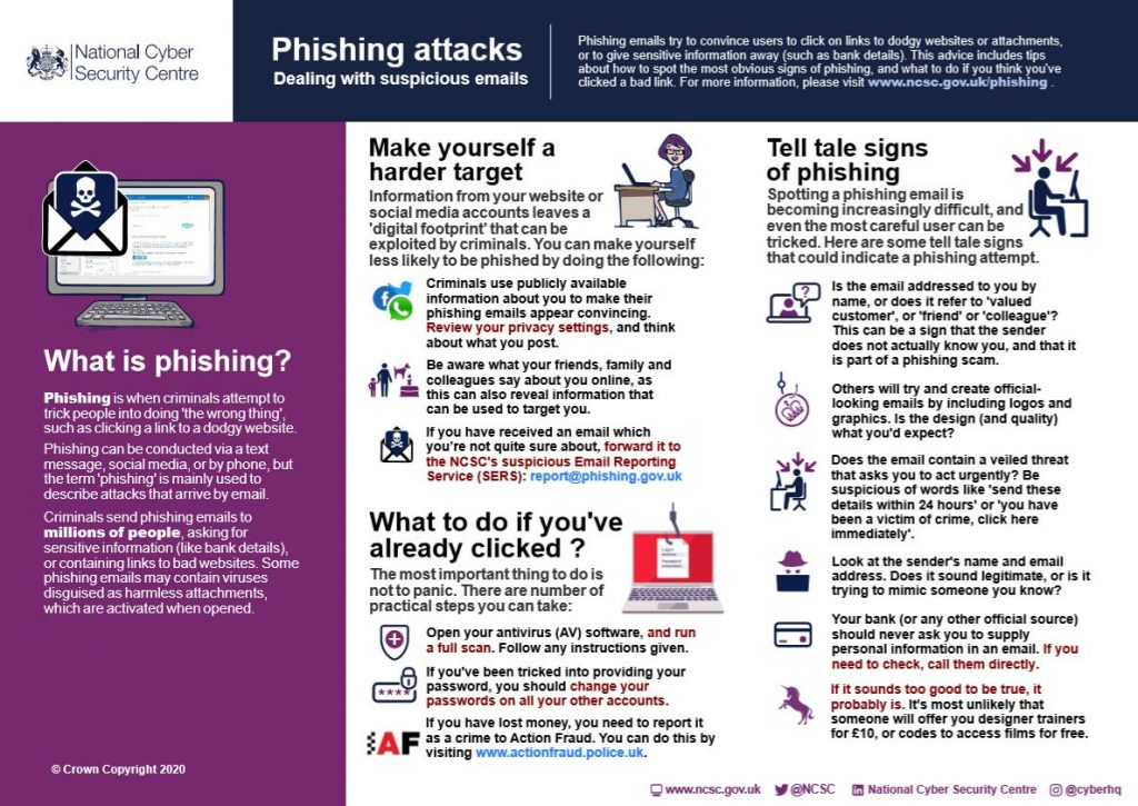 NCSC Infographic on dealing with Phsihing Attacks in Emails
